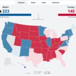 US Election: Donald Trump wins Ohio and its 18 electoral votes